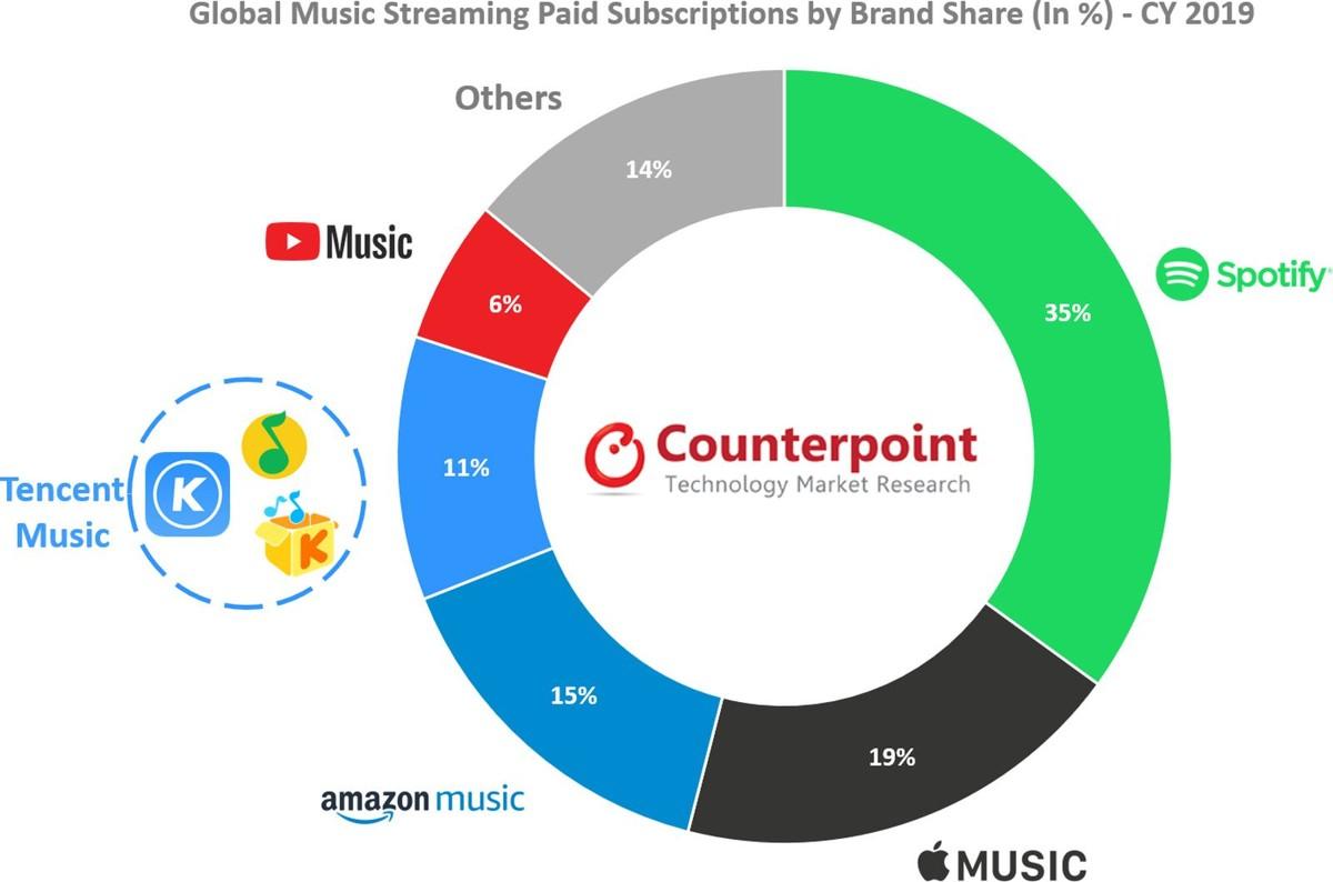 Spotify по-прежнему удерживает первенство